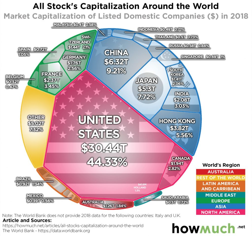 howmuch.net us stock market