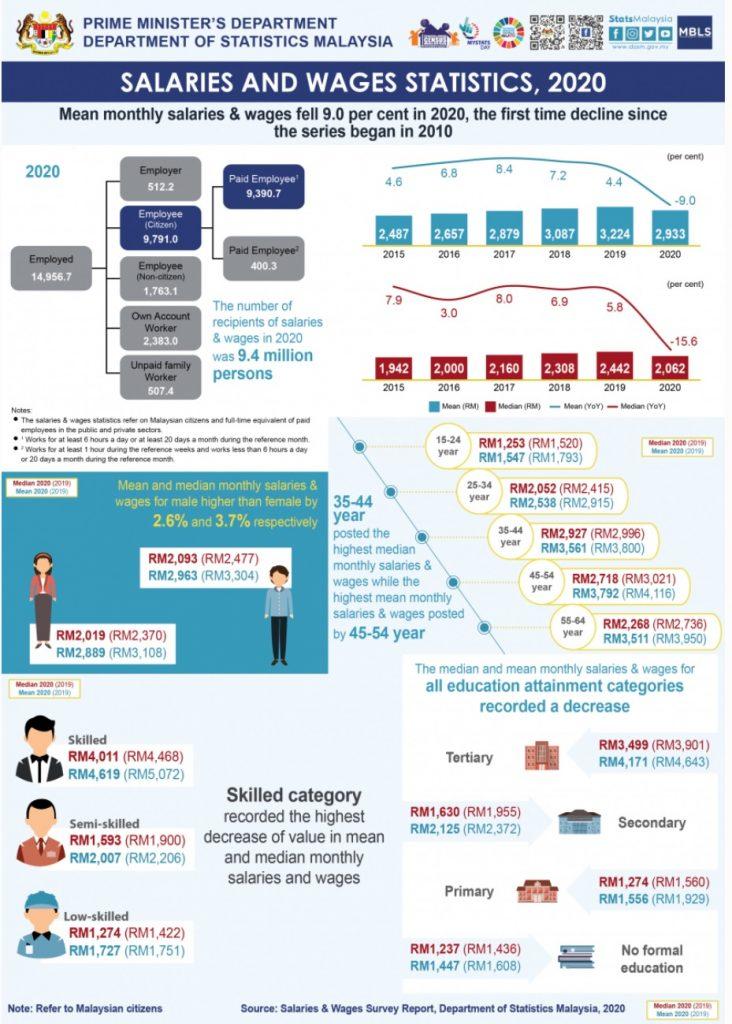 salaries and wages statistics malaysis 2020